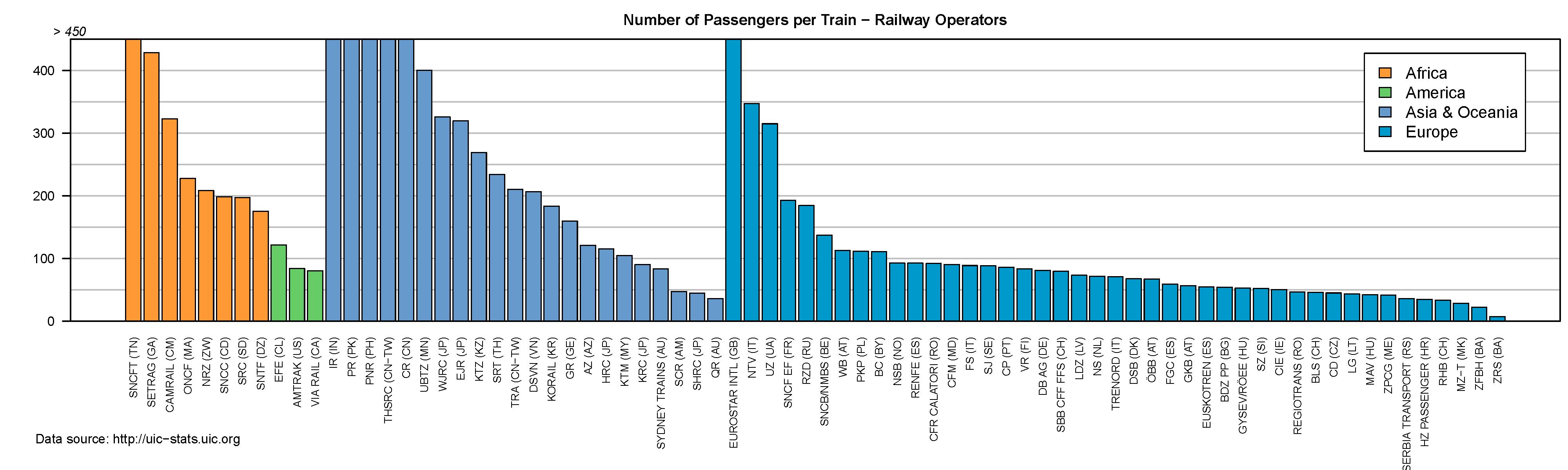Statistics Uic International Union Of Railways