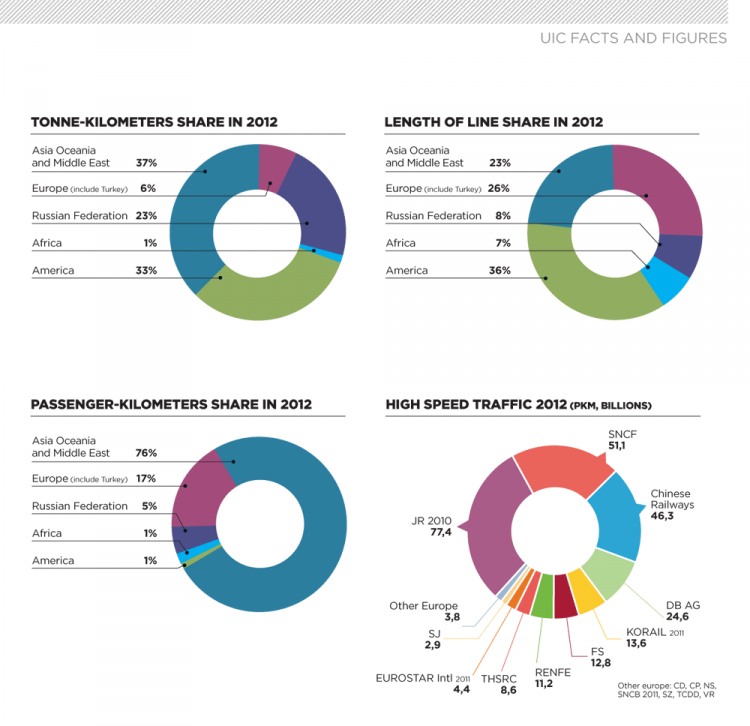 UIC Facts and Figures 2012